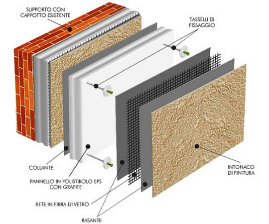 Isolamento termico - Cappotto Termico
