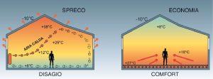 riscaldamenti a pavimento | riscaldamento a pavimento pro e contro